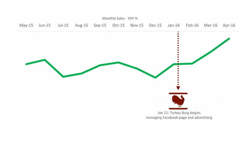Turkey Burg Laurier Lounge 3-month Sales Graph