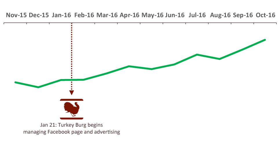 [Case Study] Facebook Ads Increased Sales 52%