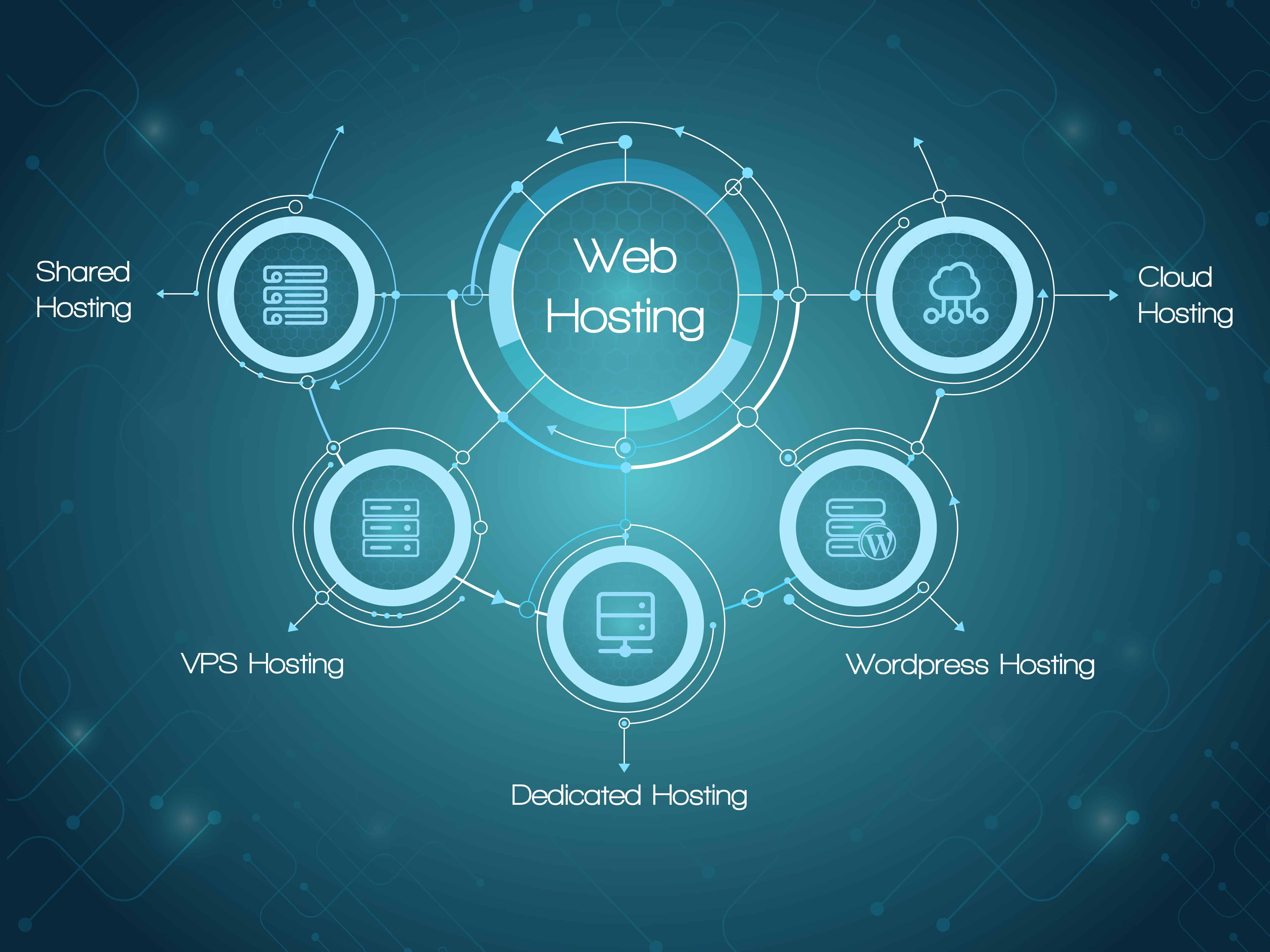 Web hosting provider infrastructure